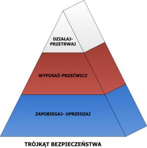 trójkąt bezpieczeństwa